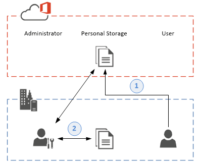 SharePoint 2016 hybrid One Drive for Business