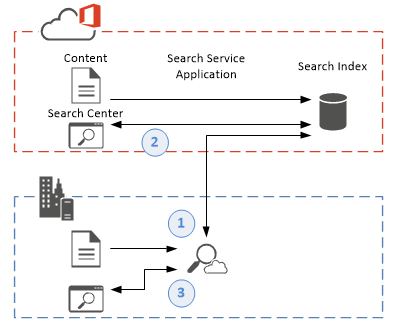 SharePoint 2016 cloud hybrid search