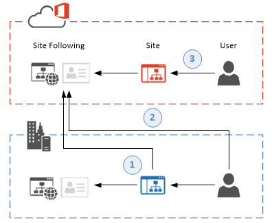 SharePoint 2016 hybrid site following