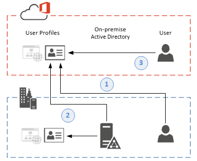 SharePoint 2016 hybrid user profiles