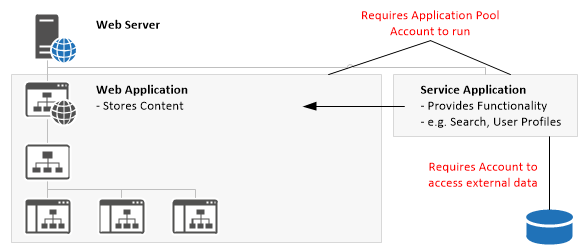 SharePoint 2013 Service Accounts