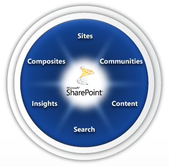 SharePoint Product Information